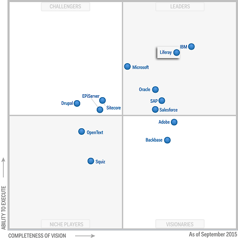 Quadrante Mágico do Gartner para portal horizontal no ano de 2015.